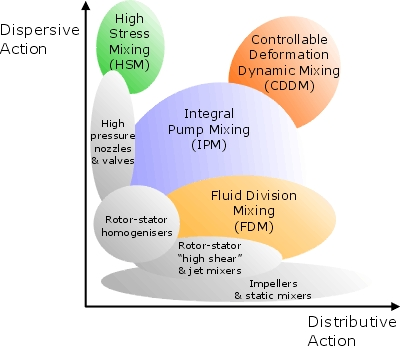 High Performance Fluid Mixing - Chempro Gujarat India