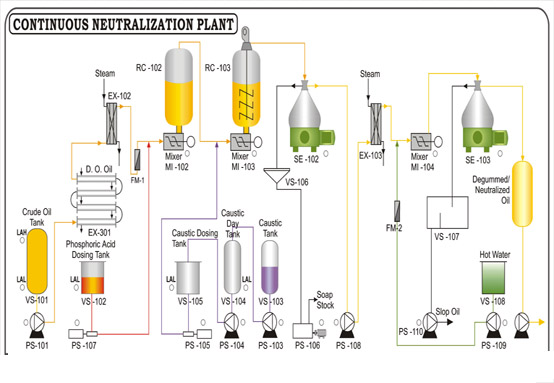 edible oil refining processes   neutralization